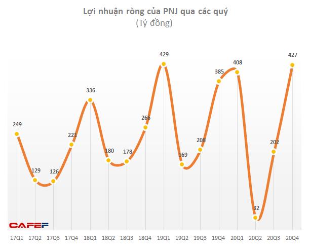 Hồi phục mạnh mẽ sau COVID-19, lợi nhuận quý 4 của PNJ về ngang mức đỉnh lịch sử - Ảnh 1.