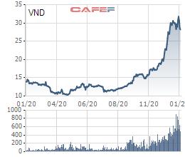 VnDirect muốn bán 6 triệu cổ phiếu quỹ sau giai đoạn tăng mạnh - Ảnh 1.