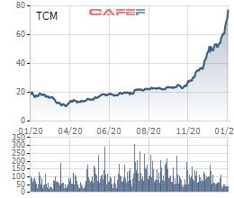Lợi nhuận năm 2020 của Dệt may Thành Công cao kỷ lục, cổ phiếu tăng giá 4 lần trong 3 tháng - Ảnh 2.