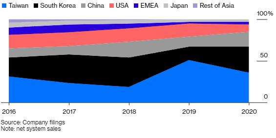 Không phải Huawei, 1 công ty đến từ Hà Lan mới là hàn thử biểu cho thấy Mỹ thành công trong việc ngăn cản kế hoạch tự cường công nghệ của Trung Quốc - Ảnh 1.