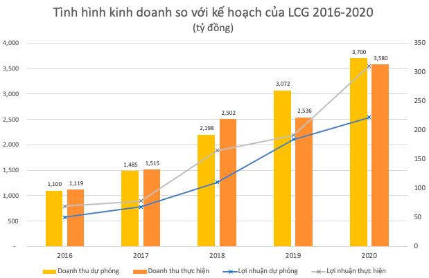 LICOGI 16 (LCG): Lợi nhuận 2020 tăng 63% lên 311 tỷ đồng, lấy năng lượng tái tạo là mảng cốt lõi 5 năm tới - Ảnh 1.