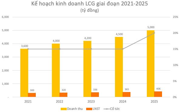 LICOGI 16 (LCG): Lợi nhuận 2020 tăng 63% lên 311 tỷ đồng, lấy năng lượng tái tạo là mảng cốt lõi 5 năm tới - Ảnh 3.