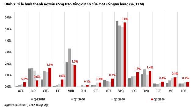 Lợi nhuận ngân hàng 2021: Bắt đầu ngấm chi phí dự phòng? - Ảnh 2.