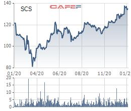 Soi biến động giá những cổ phiếu có thị giá đắt đỏ nhất sàn chứng khoán - Ảnh 14.