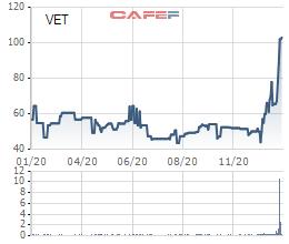 Soi biến động giá những cổ phiếu có thị giá đắt đỏ nhất sàn chứng khoán - Ảnh 19.