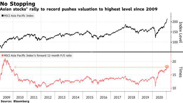 Cổ đông lớn đua nhau chốt lời hàng tỷ USD, hàng loạt cổ phiếu tại châu Á vẫn tăng kỷ lục - Ảnh 2.