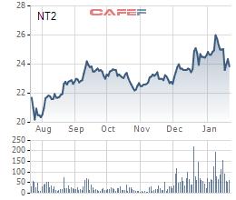 Điện lực Dầu khí Nhơn Trạch 2 (NT2): Năm 2020 LNST đạt 625 tỷ đồng vượt 8% kế hoạch - Ảnh 2.