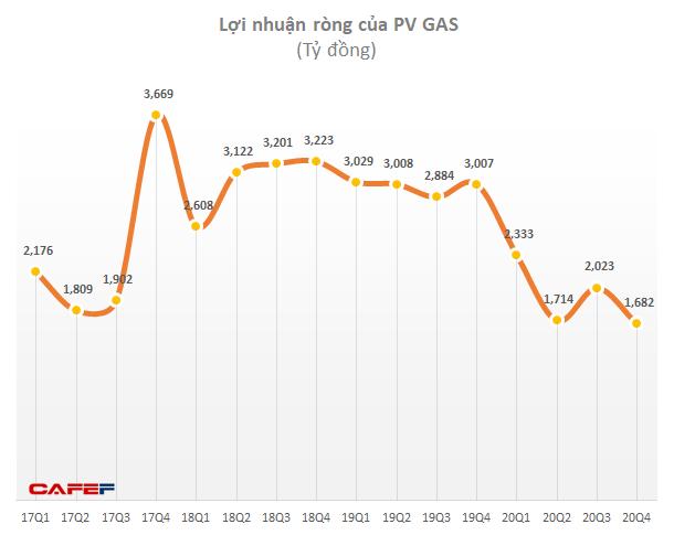 Khí Việt Nam (GAS): Quý 4 lãi 1.681 tỷ đồng giảm 46% so với cùng kỳ - Ảnh 3.