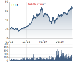 Cao su Phước Hòa (PHR) lãi hợp nhất gần 400 tỷ đồng trong quý 4/2020, chuyển dịch mạnh sang đầu tư BĐS KCN - Ảnh 1.