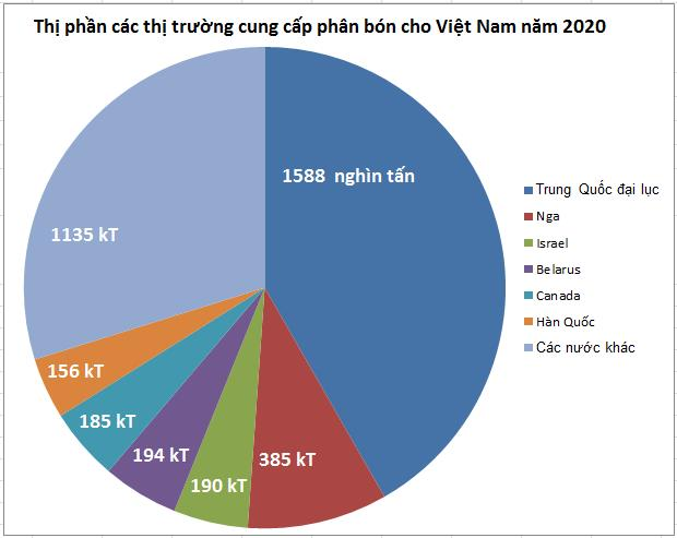 Ngành phân bón năm 2020 và dự báo 2021 - Ảnh 1.