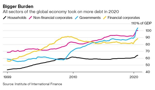 Năm ác mộng với kinh tế thế giới - Ảnh 3.