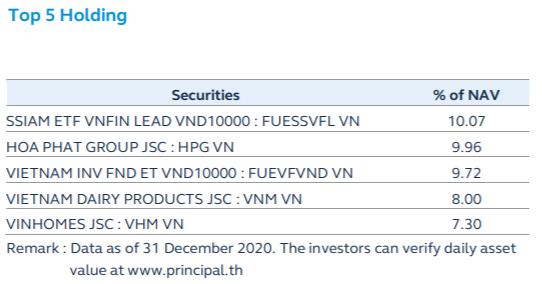 """Nhà đầu tư Thái Lan đẩy mạnh """"gom"""" chứng chỉ quỹ ETFs trên TTCK Việt Nam  - Ảnh 1."""