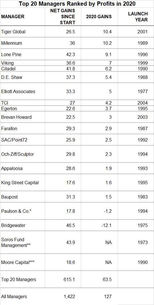 Các quỹ phòng hộ hiệu quả nhất thế giới năm 2020: con người thắng thế so với thuật toán - Ảnh 1.
