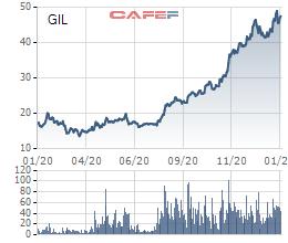 Điều gì khiến loạt cổ phiếu dệt may TCM, VGT, GIL… bật tăng gấp 2-4 lần chỉ trong thời gian ngắn - Ảnh 4.