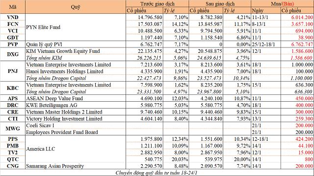 Chuyển động quỹ đầu tư tuần 18-24/1: PYN Elite bán nhiều cổ phiếu, Dragon mua PNJ và KBC - Ảnh 1.