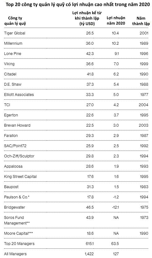 Ngành quỹ phòng hộ Mỹ: Lãi hàng trăm tỷ USD trong năm 2020, nhưng những quỹ lớn như Bridgewater Associates và Renaissance Technologies bị bỏ lại phía sau  - Ảnh 1.