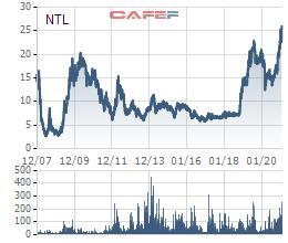 Lideco (NTL) báo lãi quý 4/2020 tăng mạnh 76% so với cùng kỳ - Ảnh 3.