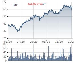 Nhựa Bình Minh (BMP) chốt danh sách cổ đông nhận cổ tức bằng tiền tỷ lệ 20% - Ảnh 1.