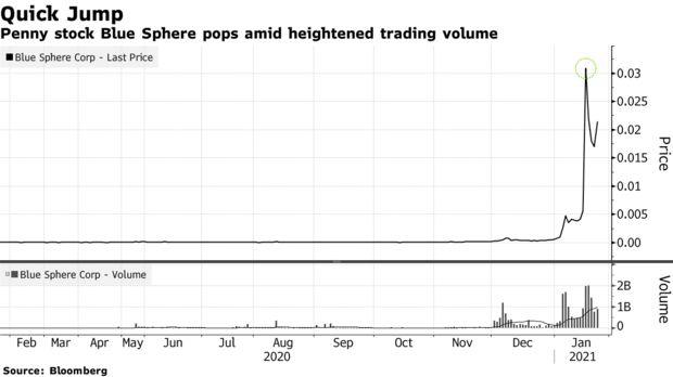Cổ phiếu giá chưa đến 1 cent bỗng tăng hơn 450% chỉ trong 1 phiên: Xu hướng kỳ lạ bắt nguồn từ những cuộc thảo luận chóng vánh ở nơi không ai ngờ tới - Ảnh 2.
