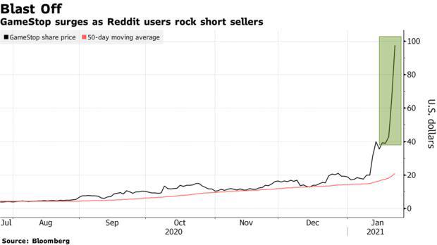 Cuộc chiến lạ lùng bất phân thắng bại trên TTCK Mỹ: Giới bán khống lỗ 6 tỷ USD vẫn không đầu hàng, phe con bò liên tục rót tiền đẩy giá cổ phiếu - Ảnh 1.