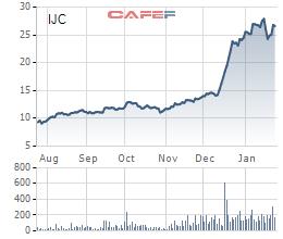 """80 triệu cổ phiếu IJC chuẩn bị niêm yết bổ sung, nhà đầu tư """"tạm lãi"""" gần gấp đôi sau hơn 1 tháng - Ảnh 1."""