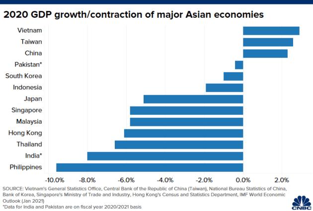 CNBC: Không phải Trung Quốc, Việt Nam mới là nền kinh tế tốt nhất châu Á giữa đại dịch Covid-19 - Ảnh 1.