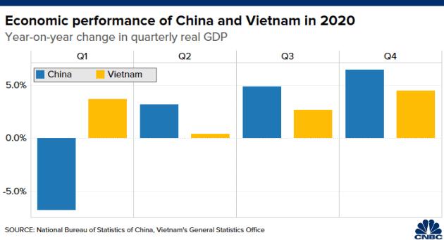 CNBC: Không phải Trung Quốc, Việt Nam mới là nền kinh tế tốt nhất châu Á giữa đại dịch Covid-19 - Ảnh 2.