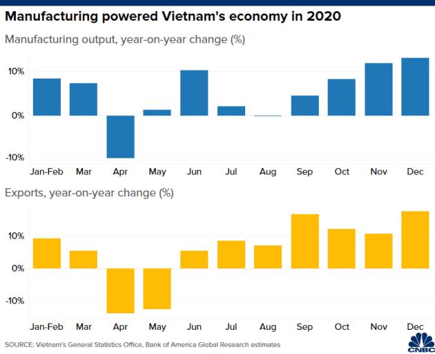 CNBC: Không phải Trung Quốc, Việt Nam mới là nền kinh tế tốt nhất châu Á giữa đại dịch Covid-19 - Ảnh 3.