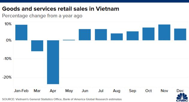 CNBC: Không phải Trung Quốc, Việt Nam mới là nền kinh tế tốt nhất châu Á giữa đại dịch Covid-19 - Ảnh 4.
