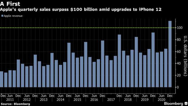 Kết quả kinh doanh đáng mơ ước của Apple: Đạt doanh thu 100 tỷ USD/quý, 1,65 tỷ thiết bị đang hoạt động trên toàn cầu  - Ảnh 1.