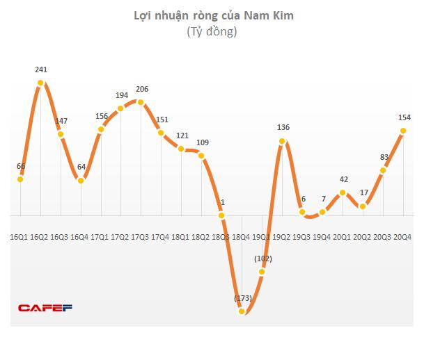 Thép Nam Kim (NKG) tiếp tục thắng lớn trong quý 4/2020, cả năm lãi tăng gấp hơn 6 lần lên 295 tỷ đồng - Ảnh 2.