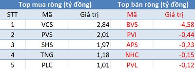 Phiên 29/1: Khối ngoại đẩy mạnh mua ròng hơn 1.100 tỷ đồng, tâm điểm MWG - Ảnh 2.