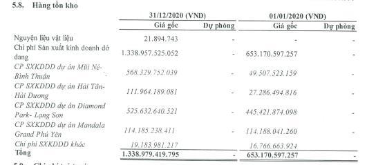 Đầu tư IDJ Việt Nam báo lãi quý 4/2020 cao gấp 4 lần cùng kỳ - Ảnh 2.