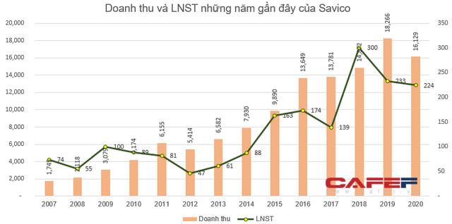 Savico (SVC) báo lãi 224 tỷ đồng năm 2020, hoàn thành gấp đôi kế hoạch được giao - Ảnh 2.