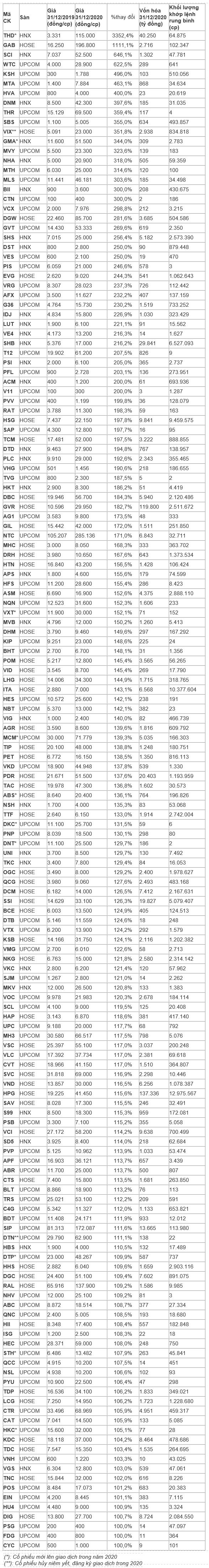 Những cổ phiếu tăng bằng lần năm 2020 - Ảnh 1.
