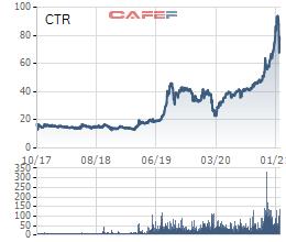 Viettel Construction (CTR) lãi ròng kỷ lục 274 tỷ đồng, vượt 38% kế hoạch năm 2020 - Ảnh 4.