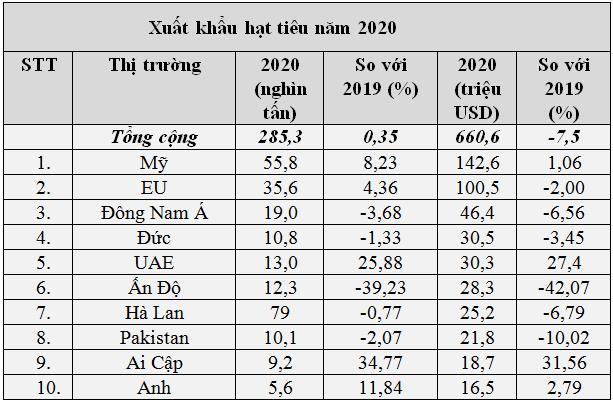 Dự báo giá hạt tiêu sẽ tăng do nhiều nơi mất mùa - Ảnh 1.
