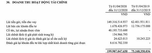 Tài chính Hoàng Huy (TCH) báo lãi sau thuế 829 tỷ đồng trong 9 tháng, tăng trên 81% so với cùng kỳ - Ảnh 2.