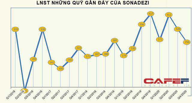 Sonadezi (SZN) báo lãi 1.264 tỷ đồng cả năm, vượt 38% kế hoạch - Ảnh 3.