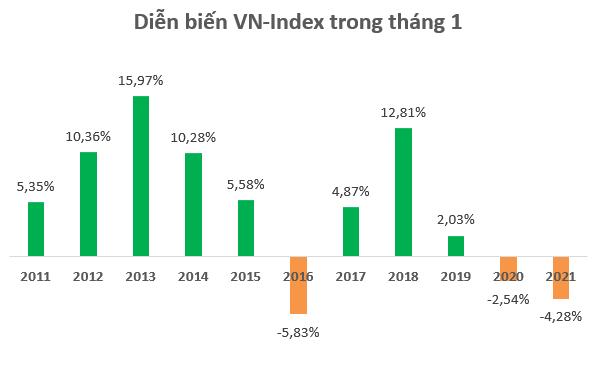 """Giảm hơn 4%, biến động tháng 1 của VN-Index """"tệ"""" nhất trong vòng 5 năm - Ảnh 1."""