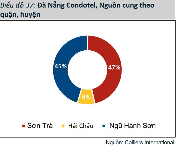 Bất động sản nghỉ dưỡng Đà Nẵng chưa qua cơn bĩ cực - Ảnh 1.