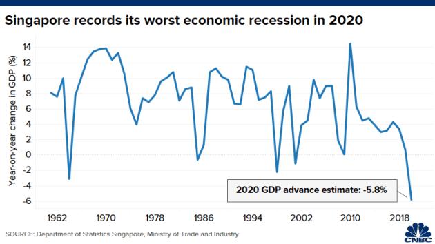 Đại dịch Covid-19 khiến kinh tế Singapore suy thoái chưa từng có trong năm 2020 - Ảnh 1.
