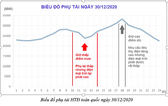 Nhà nhà chạy deadline: 4.600MWp công suất điện mặt trời áp mái hoàn thành trong 1 tuần – tương đương việc xây thêm Thủy điện Hòa Bình & Sơn La - Ảnh 1.