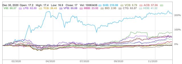 Cổ phiếu ngân hàng khởi sắc, có mã tăng giá hơn 210% - Ảnh 1.