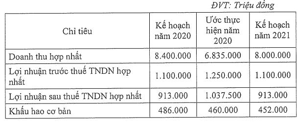 Đường Quảng Ngãi (QNS) ước lãi 1.037 tỷ đồng năm 2020, mục tiêu lãi sau thuế 913 tỷ đồng trong năm 2021 - Ảnh 2.