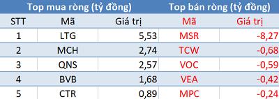 Phiên 5/1: Khối ngoại trở lại mua ròng hơn 500 tỷ đồng, VN-Index dễ dàng vượt mốc 1.130 điểm - Ảnh 3.
