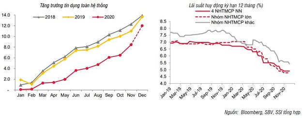 SSI Research: Lãi suất tiền gửi và cho vay thấp kỷ lục - Ảnh 2.