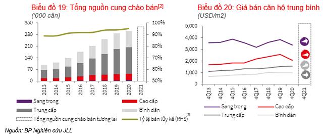 Giá bán căn hộ ngoại thành Hà Nội cao hơn nội thành, Gia Lâm đạt 1.900 USD/m2 - Ảnh 1.