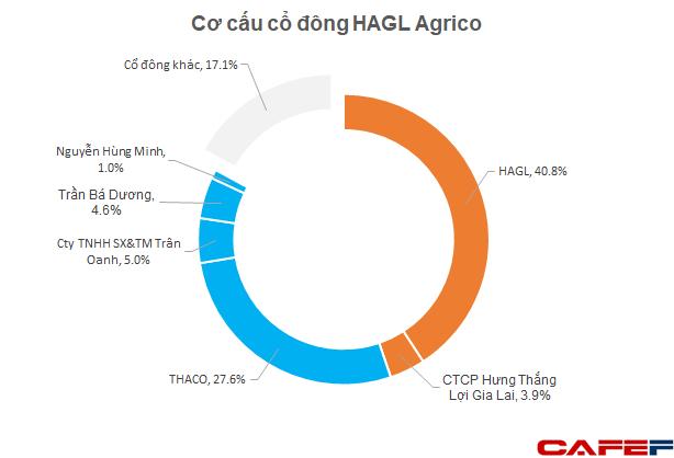HAGL Agrico: Tỷ phú Trần Bá Dương ứng cử vào HĐQT, nhiều biến động lớn về nhân sự cấp cao sắp diễn ra - Ảnh 1.