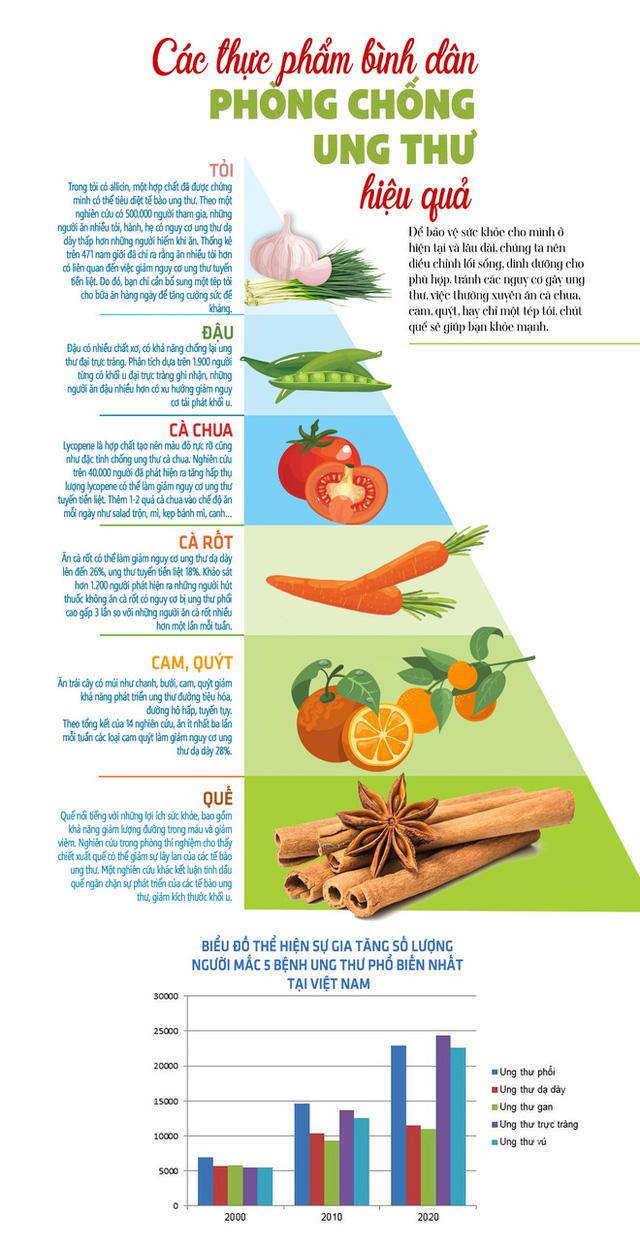 Những thực phẩm bình dân phòng chống ung thư hiệu quả  - Ảnh 1.
